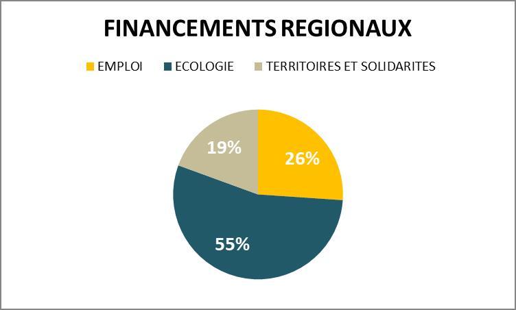 financements régionaux plan d'acceleration