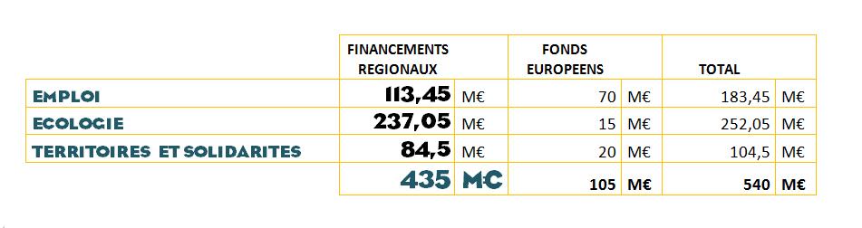 détail financement plan de relance région
